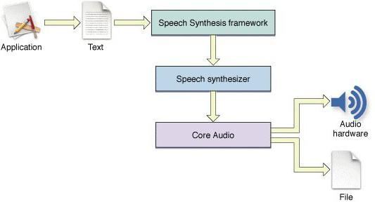 Что такое синтезаторы речи? Лучшие синтезаторы речи