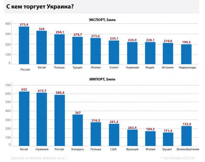 Украинский экспорт и европейская статистика