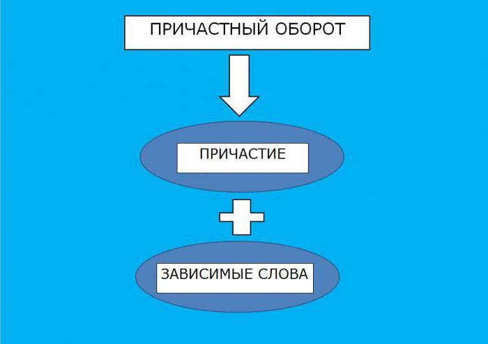 Нарушение в построении предложения с причастным оборотом. Причастный оборот: определение, правило, примеры