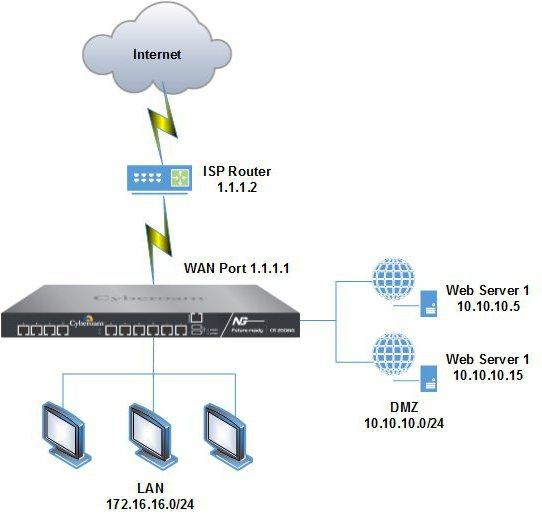 Виртуальный хостинг: что это, виды, отличия от выделенного сервера