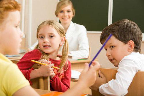 Типы уроков. Классификация, цели и задачи уроков в школе