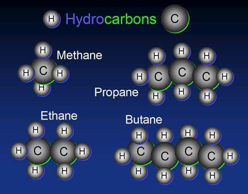 Углеводороды - это соединения углерода с водородом, не содержащие других элементов. Классификация углеводородов