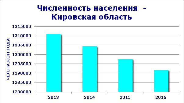 Численность населения Кировской области