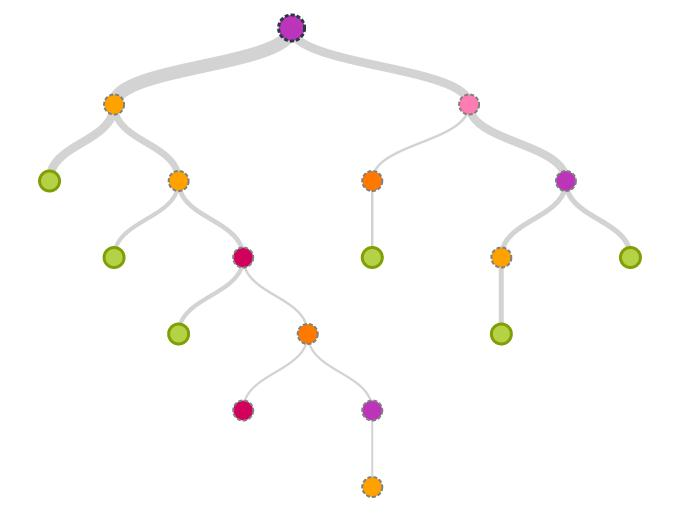 Дерево решений - пример. Методы принятия решений