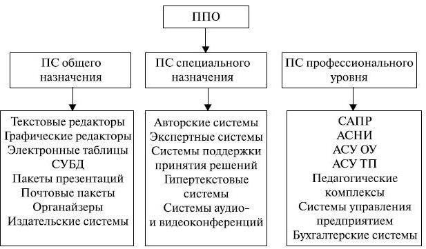 Прикладное ПО: виды, назначение, примеры. Классификация прикладного программного обеспечения