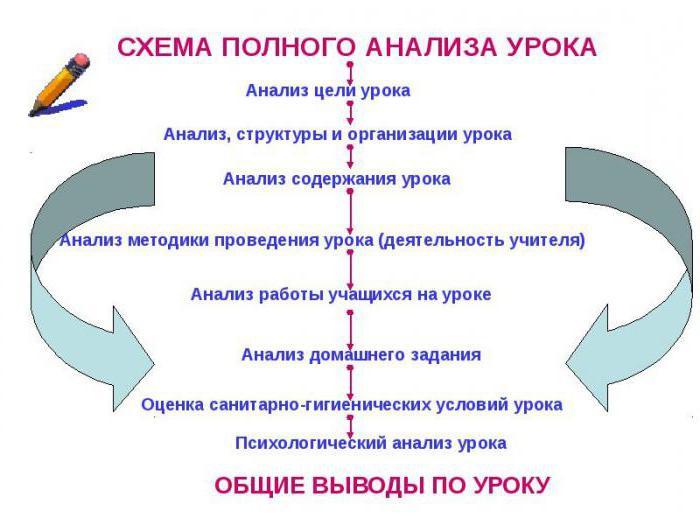 Схема по истории фгос