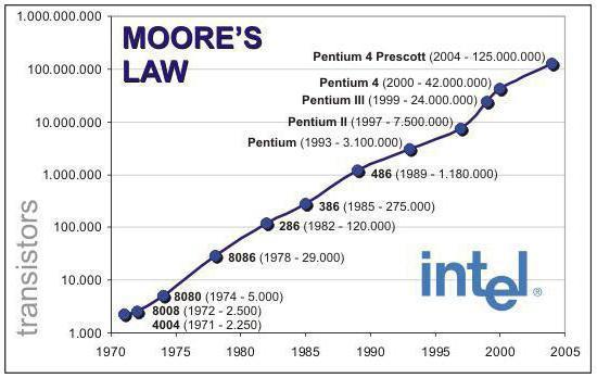 Суть закона Мура