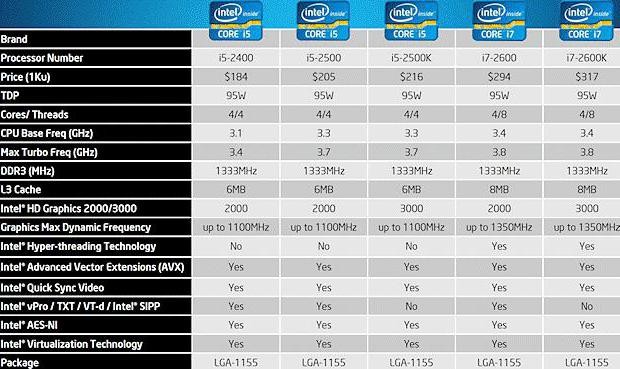 Процессорный разъем LGA 1155: Socket для производительных чипов и не только