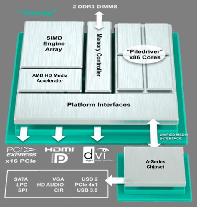 AMD A4-5300: характеристики, сравнение с конкурентами и отзывы