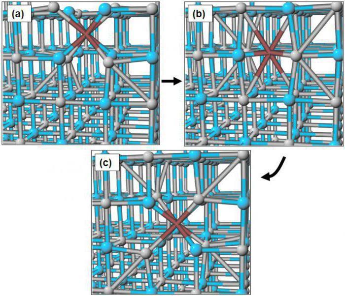 Изомерия: межклассовая, структурная