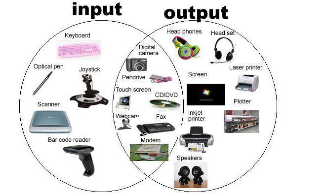 Устройства вывода и ввода информации: характеристика