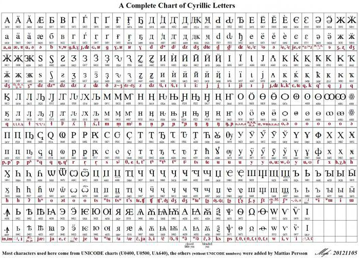 Свободная таблица символов Юникода