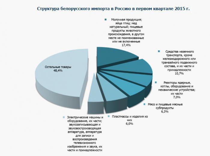 Зачем Беларуси иранская нефть?