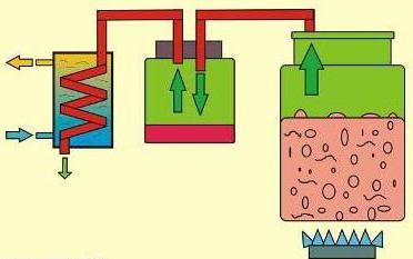 Для чего нужен сухопарник в самогонном аппарате? Функции сухопарника