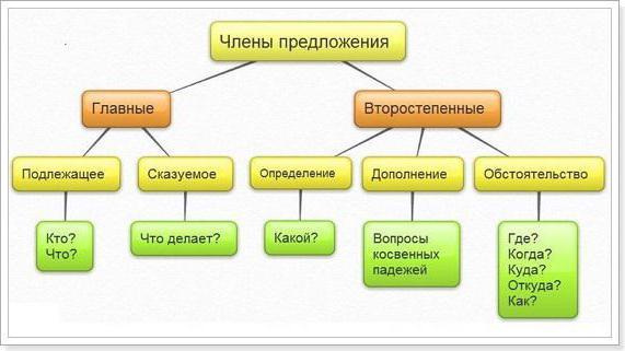 Что такое второстепенные члены предложения? Определение, примеры