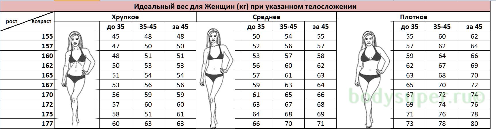 ПРАВИЛЬНЫЙ ВЕС, КОТОРЫЙ РЕКОМЕНДУЮТ ДОКТОРА! Таблица роста и веса!