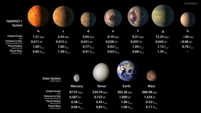 НАСА обнародовало данные  Кеплера  о системе TRAPPIST 1