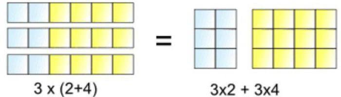 Распределительный закон умножения относительно сложения